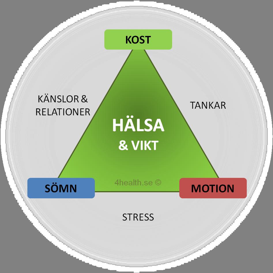 kost och stress