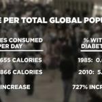 calories and diabetes increase