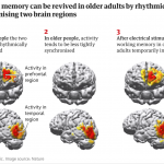 Bättre minne med elektricitet