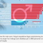 Yrkesgrupperna som löper tre gånger så stor risk för diabetes