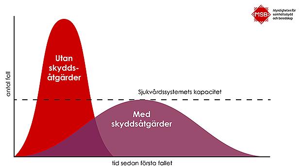 Social distansering och utplaning av kurvan – varför och vad innebär det egentligen?